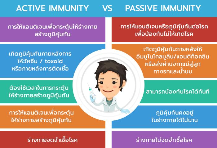 ACTIVE_IMMUNITY PASSIVE_IMMUNITY