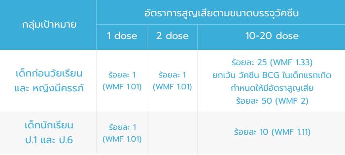 ratelosevaccine